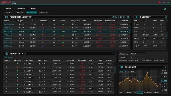 Harmonic trading integrates
