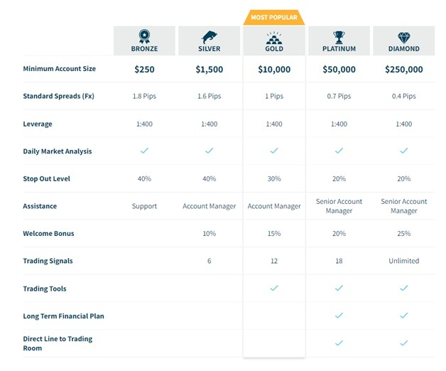 Axia Investments account types selection